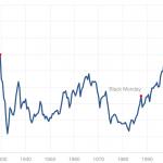 Vai šobrīd ir slikts brīdis akciju pirkšanai?